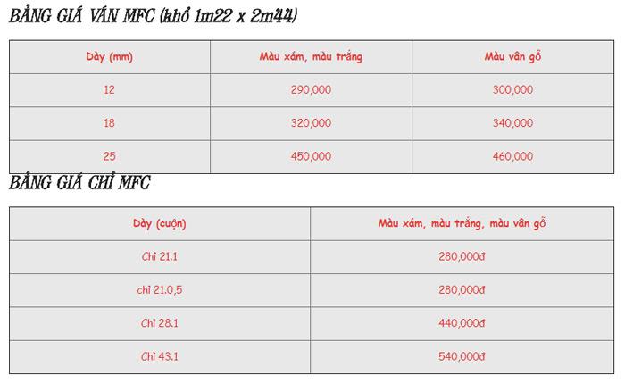 Giá gỗ công nghiệp MFC