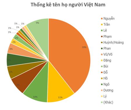 Nguồn gốc về tên người Việt Nam